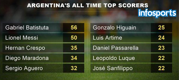 Argentina's All time top scorer Messi