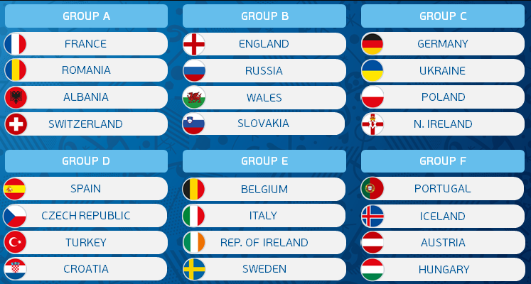 UEFA Euro 2016 Standings Points Table