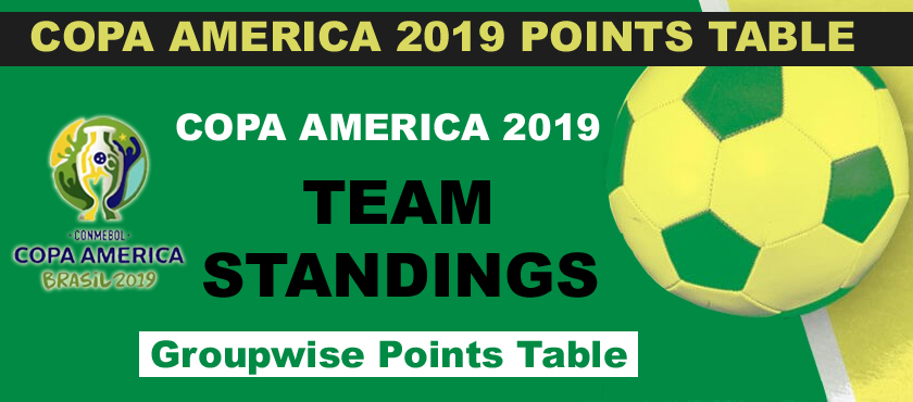 Copa America 2019 Team Standings , Points Table Groupwise