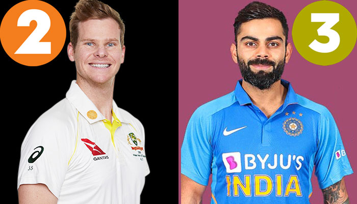 Virat Kohli has Left Third and Steve Smith Grabs the Second in Test Rankings